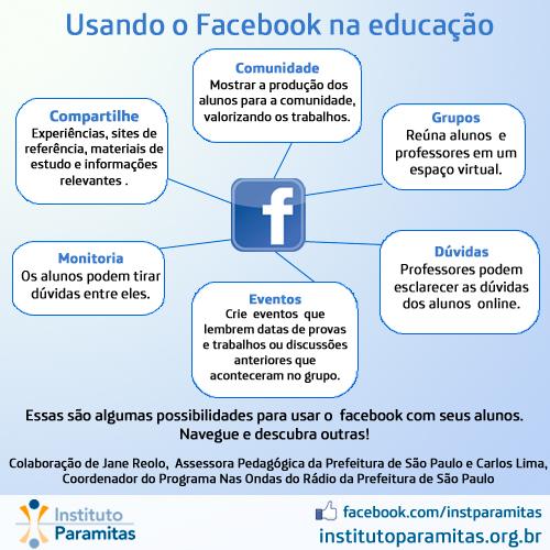 Uso do facebook